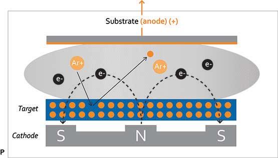 magnetron sputtering diagram