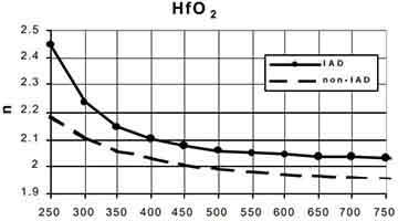 moisture stable HfO21