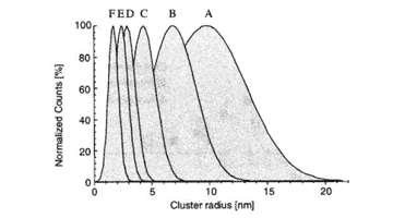 graph of cluster radius vs normalized counts