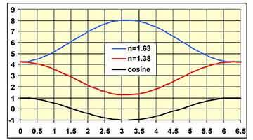 reactive sputtering by plasma emission