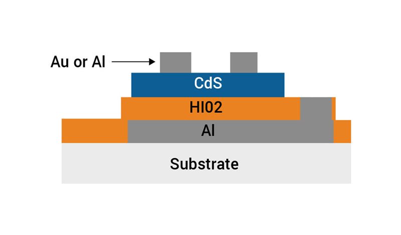 thin film deposition on substrate