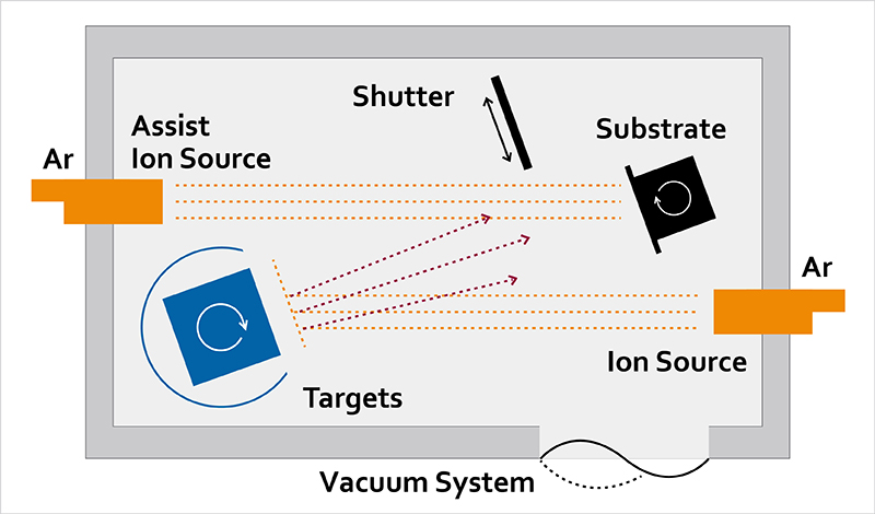 Schematic showing ion beam deposition process with ion sources and substrate