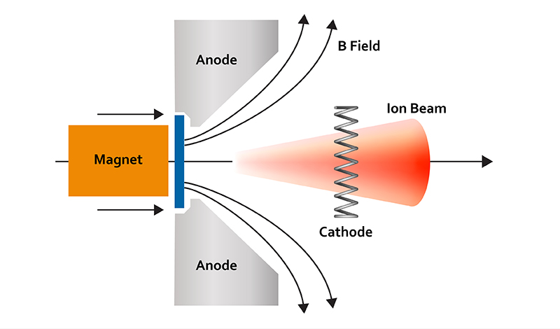 ion-source-drawing-thin-film=deposition
