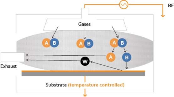 pe-cvd diagram