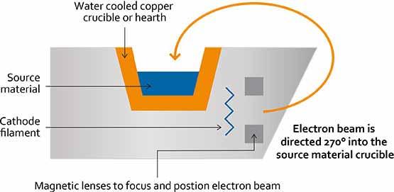 e-beam evaporation diagram