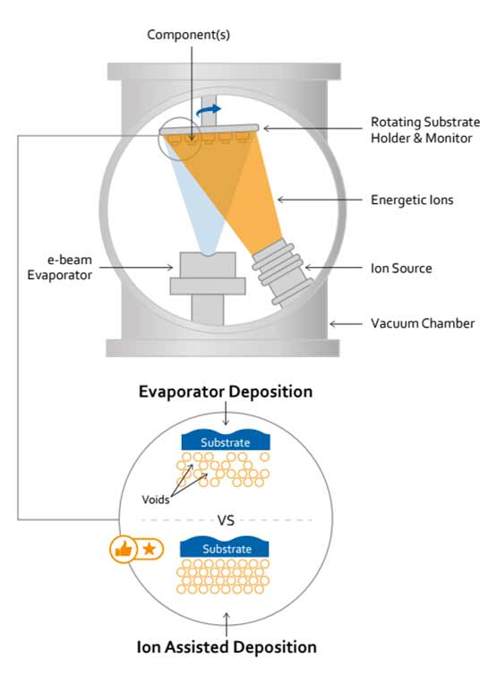 ion assisted deposition