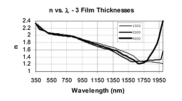 evaporated IoT films