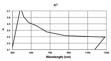 graph of wavelength vs n