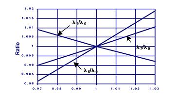 indirect optical monitoring