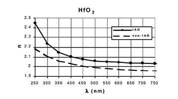 moisture stable HfO2