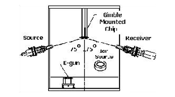 stereoscopic ellipsometry
