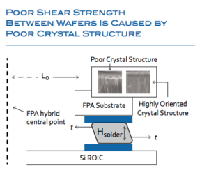 Poor Shear Strength Between Wafers is Caused By Poor Crystal Structure diagram