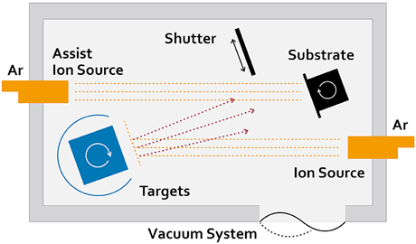 Ion Beam Sputtering