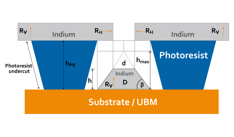 substrate graphic