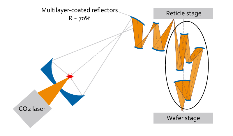 CO2 Laser and Multilayer Coated Reflectors