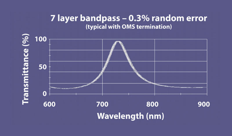 Seven Layer Bandpass Wave Lengths
