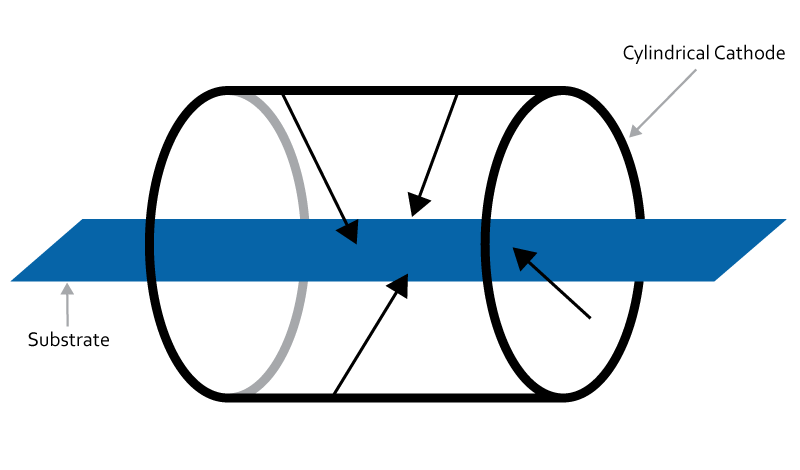 Diagram showing a cylindrical cathode configuration with the substrate inside the cathode, sputtering inward.