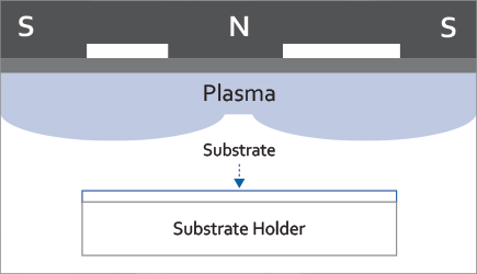A diagram showing the cathode placed directly above the substrate during sputtering.