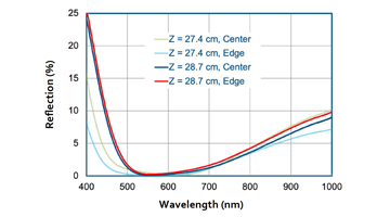 Graph showing the effect of Z position on AR coating uniformity
