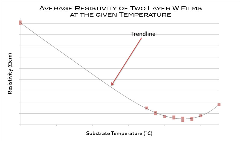 Graph showing the average resistivity of two layer W films at the given substrate temperature.