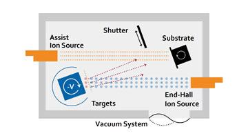 Thumbnail diagram showing a biased target sputtering process.