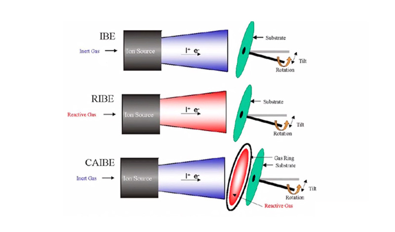 Ion Beam Etch (IBE), Reactive Ion Beam Etch (RIBE), and Chemically Assisted Ion Beam Etch (CAIBE)